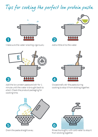 illustration of steps for cooking low protein pasta